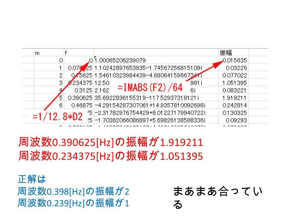 周波数0.390625[Hz]の振幅が1.919211 周波数0.234375[Hz]の振幅が1.051395 まあまあ合っている 正解は